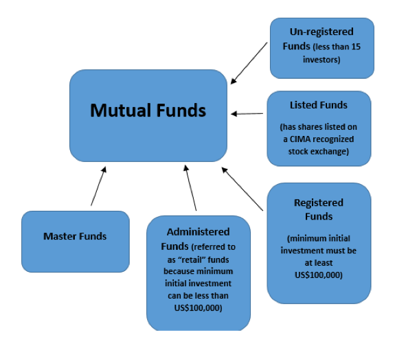Cayman Islands Mutual Funds Law