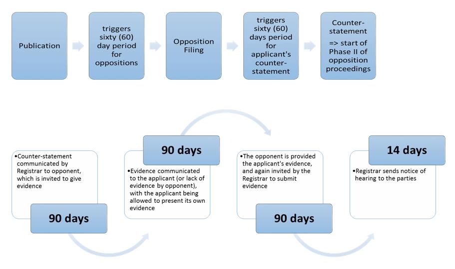Diagram of opposition procedure