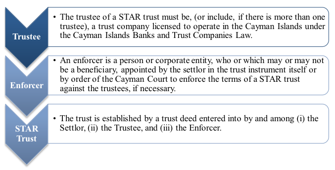 Guide To Star Trusts In The Cayman Islands Loeb Smith