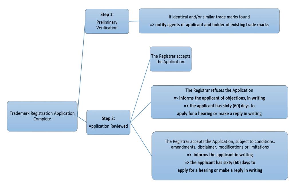 Diagram to show trademark registration complete steps